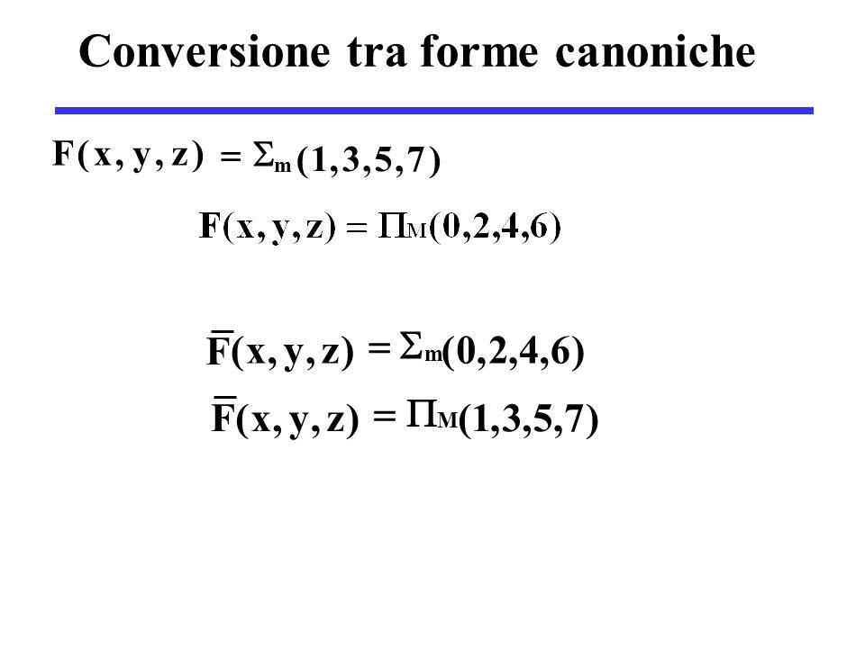 Conversione tra forme canoniche )7,5,3,1( )z,y,x(F m  )7,5,3,1()z,y,x(F M  )6,4,2,0()z,y,x( F m 