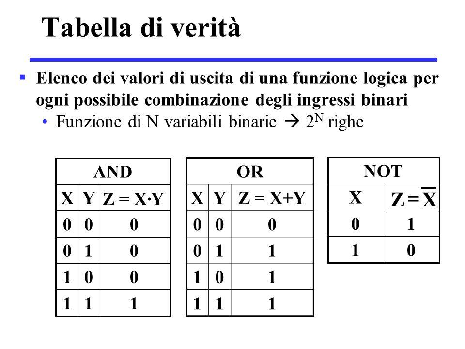 01 10 X XZ  Tabella di verità  Elenco dei valori di uscita di una funzione logica per ogni possibile combinazione degli ingressi binari Funzione di