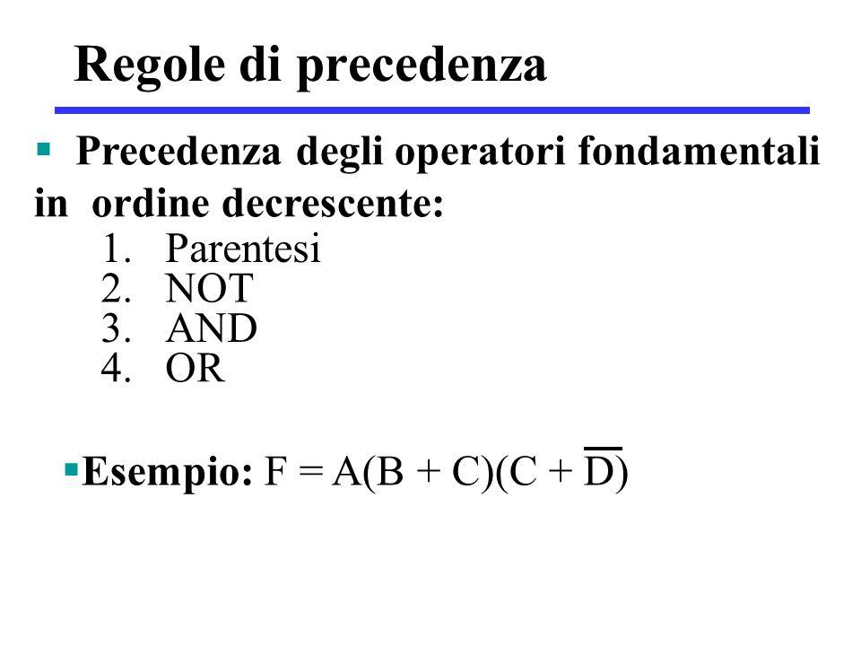 Regole di precedenza  Precedenza degli operatori fondamentali in ordine decrescente: 1.Parentesi 2.NOT 3.AND 4.OR  Esempio: F = A(B + C)(C + D)