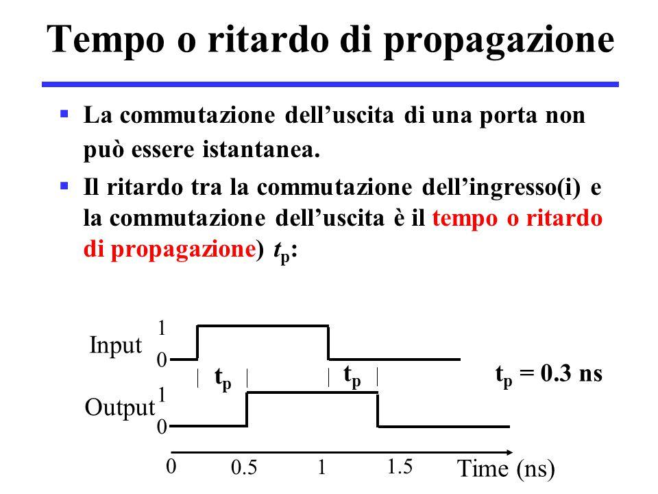 Tempo o ritardo di propagazione tptp tptp Input Output Time (ns) 0 0 1 1 0 0.5 1 1.5 t p = 0.3 ns  La commutazione dell'uscita di una porta non può e