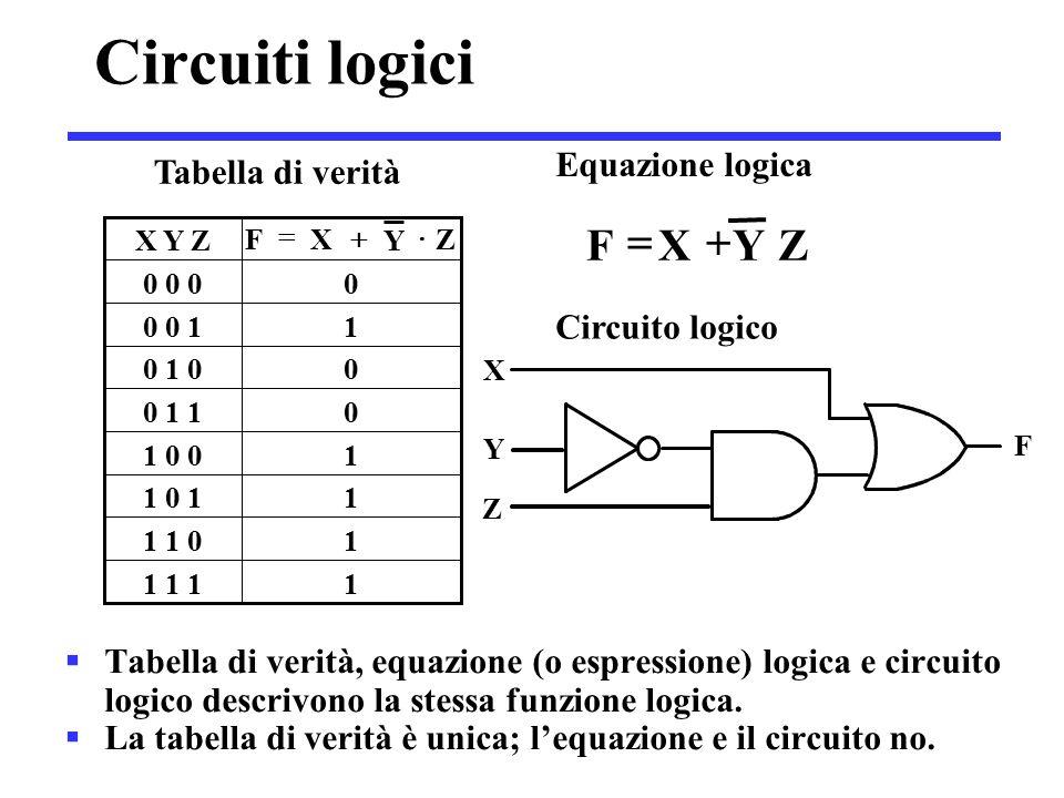 Circuiti logici  Tabella di verità, equazione (o espressione) logica e circuito logico descrivono la stessa funzione logica.  La tabella di verità è