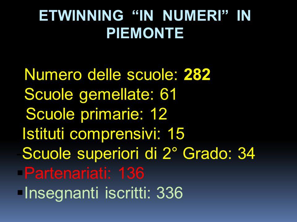 ETWINNING IN NUMERI IN PIEMONTE  Numero delle scuole: 282  Scuole gemellate: 61 Scuole primarie: 12 -Istituti comprensivi: 15 -Scuole superiori di 2° Grado: 34  Partenariati: 136  Insegnanti iscritti: 336