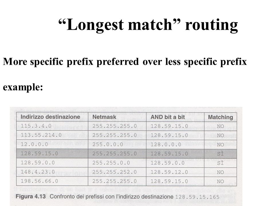 "More specific prefix preferred over less specific prefix example: ""Longest match"" routing"