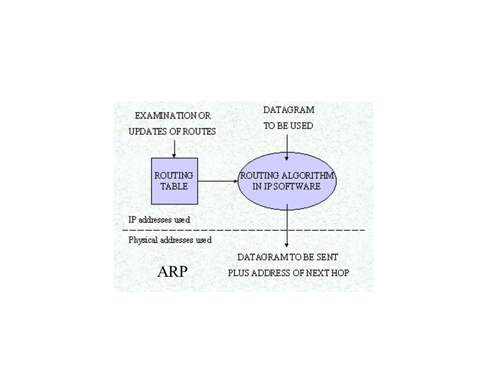 Address Boundary ARP