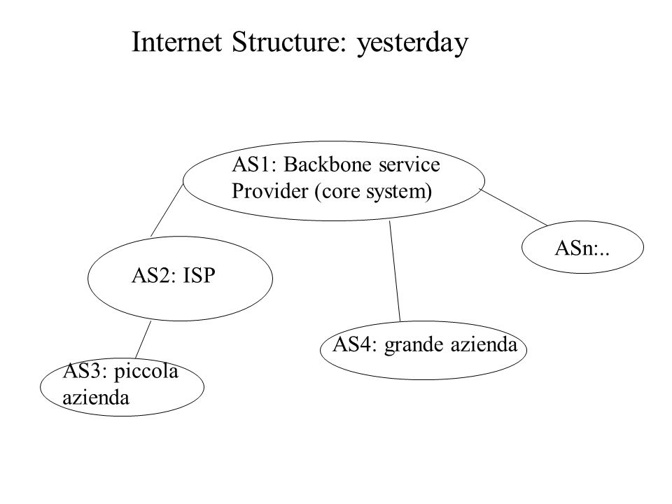 AS1: Backbone service Provider (core system) AS2: ISP AS3: piccola azienda AS4: grande azienda ASn:.. Internet Structure: yesterday