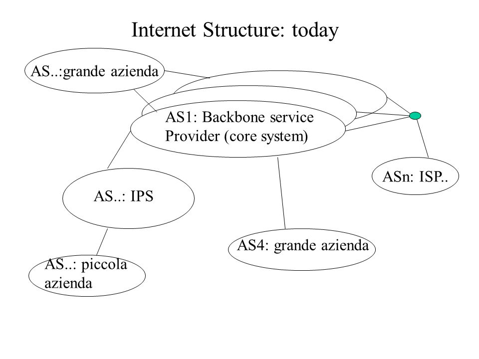 AS1: Backbone service Provider (core system) AS..: IPS AS..: piccola azienda AS4: grande azienda ASn: ISP.. Internet Structure: today AS..:grande azie