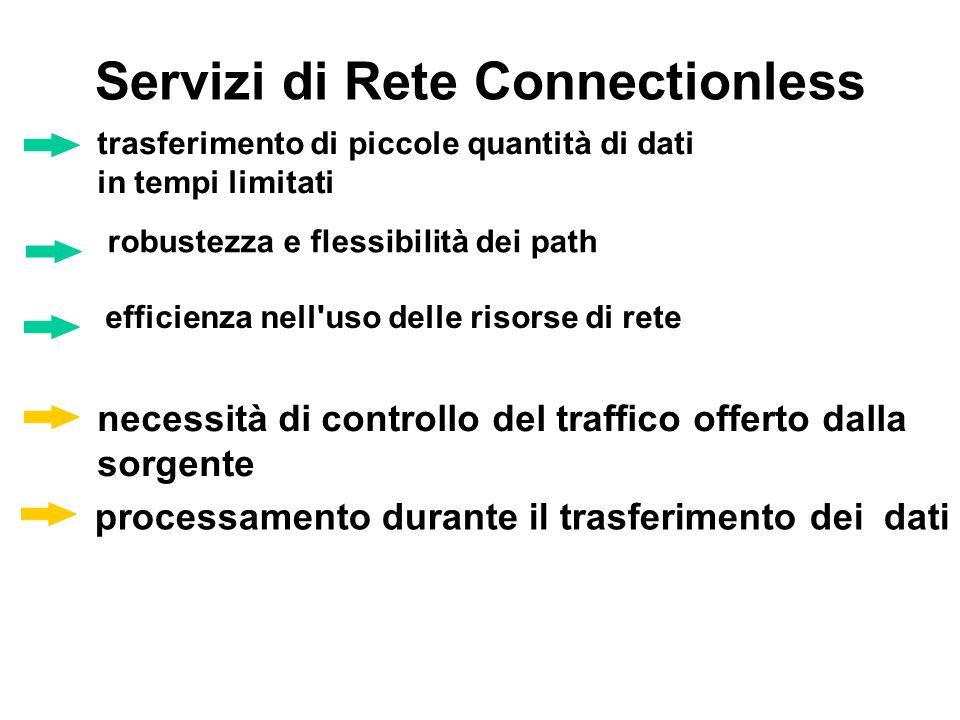 Il sistema Internet: Architettura protocollare IP network interface IP network interface application transport IP network interface rete 1 rete 3 application transport IP network interface rete 2 Router Host AHost B