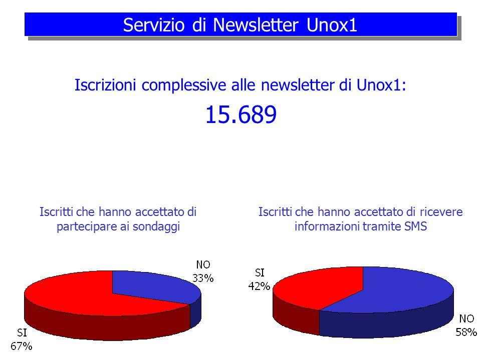 Unox1 Alcuni dati (aprile 2004)