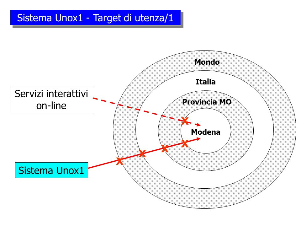 Unox1 Alcuni elementi di riflessione