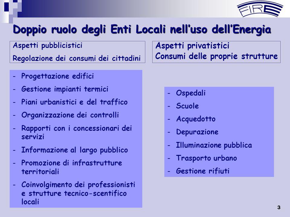 3 Doppio ruolo degli Enti Locali nell'uso dell'Energia Aspetti privatistici Consumi delle proprie strutture Aspetti pubblicistici Regolazione dei cons