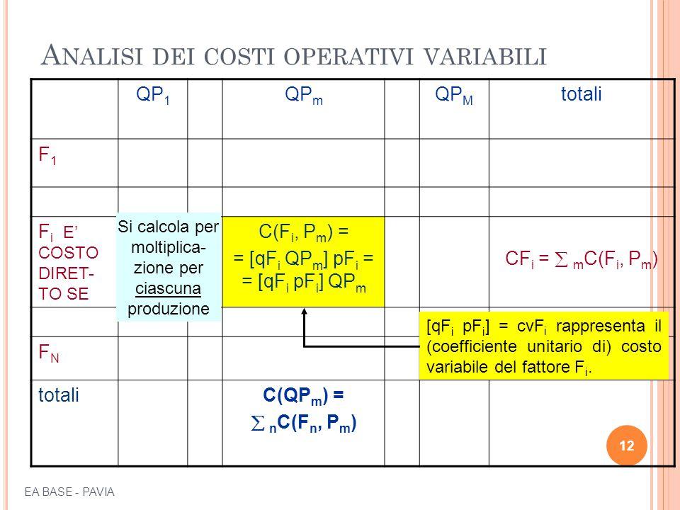 A NALISI DEI COSTI OPERATIVI VARIABILI QP 1 QP m QP M totali F1F1 F i E' COSTO DIRET- TO SE C(F i, P m ) = = [qF i QP m ] pF i = = [qF i pF i ] QP m CF i =  m C(F i, P m ) FNFN totaliC(QP m ) =  n C(F n, P m ) 12 Si calcola per moltiplica- zione per ciascuna produzione [qF i pF i ] = cvF i rappresenta il (coefficiente unitario di) costo variabile del fattore F i.