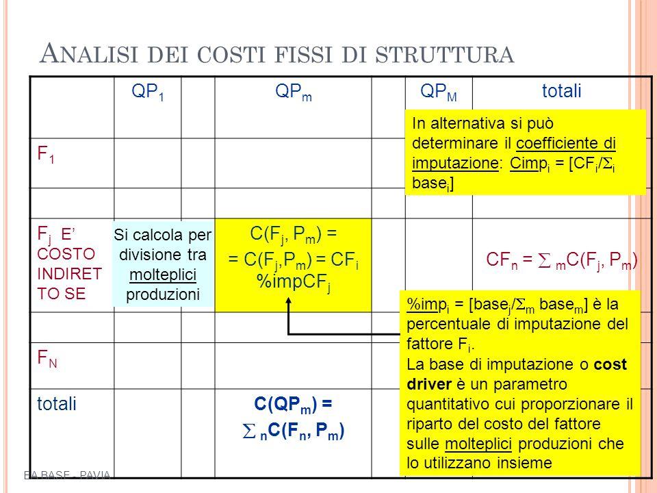 A NALISI DEI COSTI FISSI DI STRUTTURA QP 1 QP m QP M totali F1F1 F j E' COSTO INDIRET TO SE C(F j, P m ) = = C(F j,P m ) = CF i %impCF j CF n =  m C(F j, P m ) FNFN totaliC(QP m ) =  n C(F n, P m ) 14 Si calcola per divisione tra molteplici produzioni La base di imputazione o cost driver è un parametro quantitativo cui proporzionare il riparto del costo del fattore sulle molteplici produzioni che lo utilizzano insieme %imp i = [base j /  m base m ] è la percentuale di imputazione del fattore F i.
