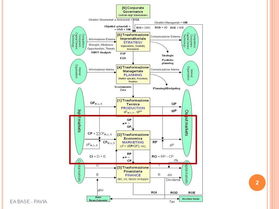 C OSTI PER PROCESSO ( FLOW ) Procedura: 1 - si fissa un periodo di riferimento, T 2 - si attribuiscono i costi dei fattori consumati nel periodo T alle diverse linee produttive, risolvendo il problema dell'imputazione (localizzazione) 3 – se tutti i costi sono comuni, si calcola un costo complessivo e si imputa ai diversi prodotti in base a un criterio di imputazione 43 EA BASE - PAVIA