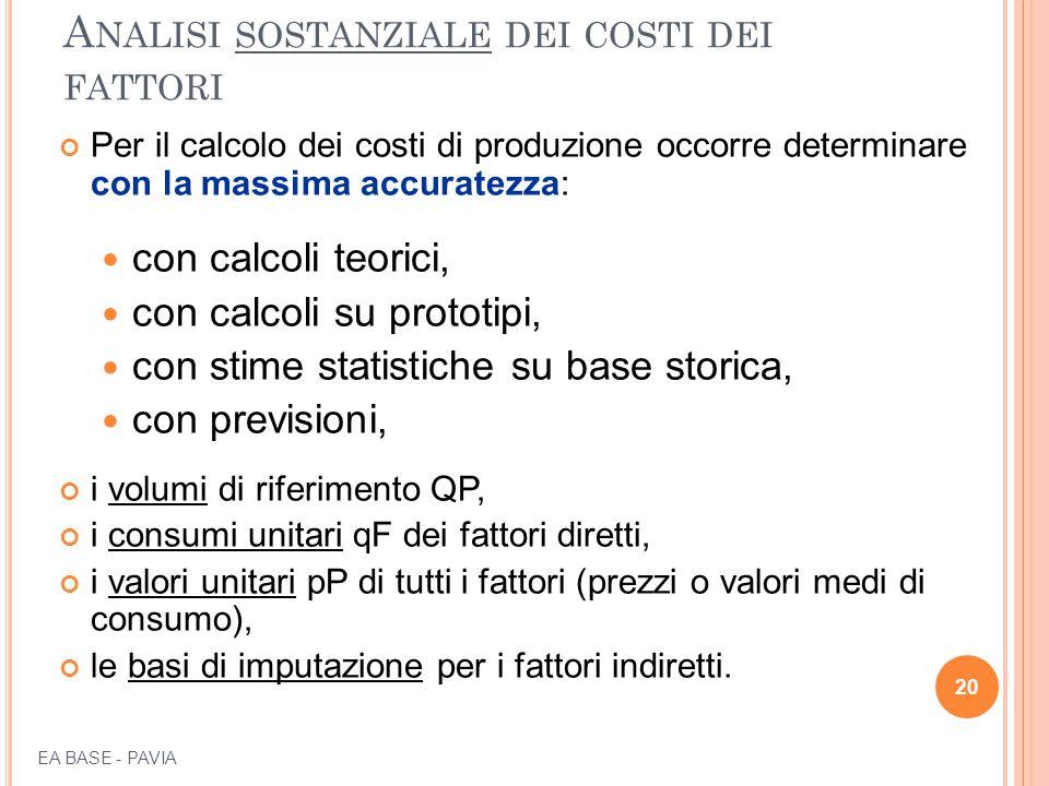 A NALISI SOSTANZIALE DEI COSTI DEI FATTORI Per il calcolo dei costi di produzione occorre determinare con la massima accuratezza: con calcoli teorici, con calcoli su prototipi, con stime statistiche su base storica, con previsioni, i volumi di riferimento QP, i consumi unitari qF dei fattori diretti, i valori unitari pP di tutti i fattori (prezzi o valori medi di consumo), le basi di imputazione per i fattori indiretti.