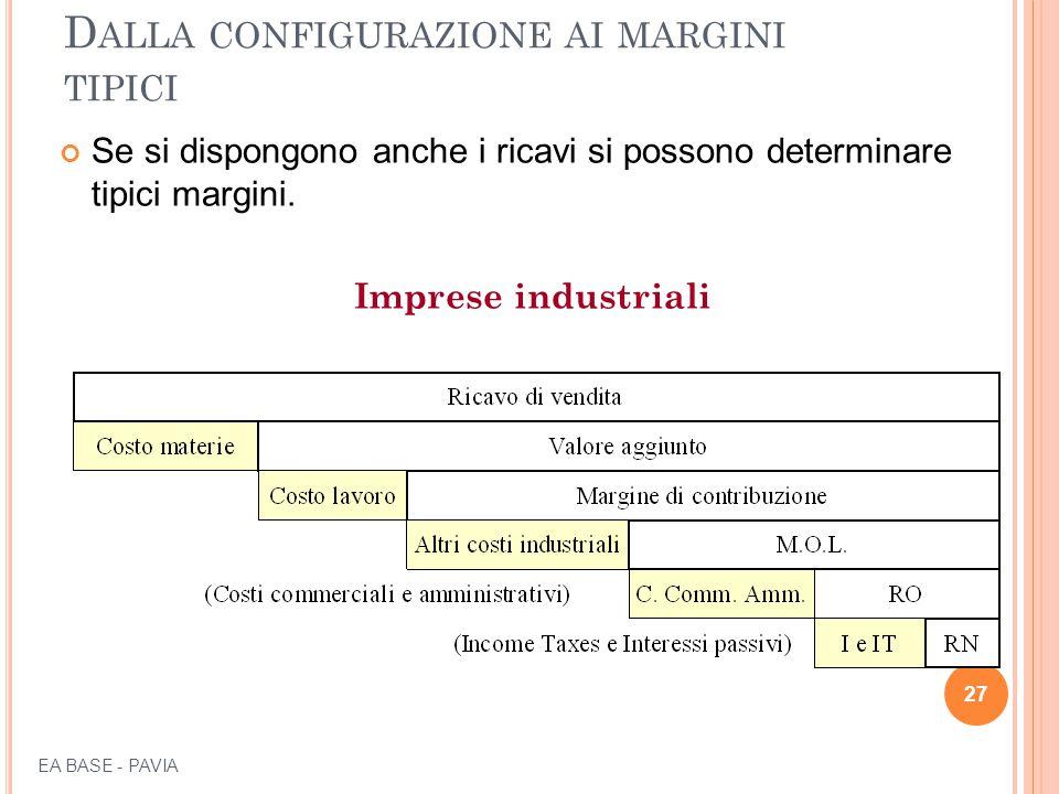 D ALLA CONFIGURAZIONE AI MARGINI TIPICI Se si dispongono anche i ricavi si possono determinare tipici margini. Imprese industriali 27 EA BASE - PAVIA