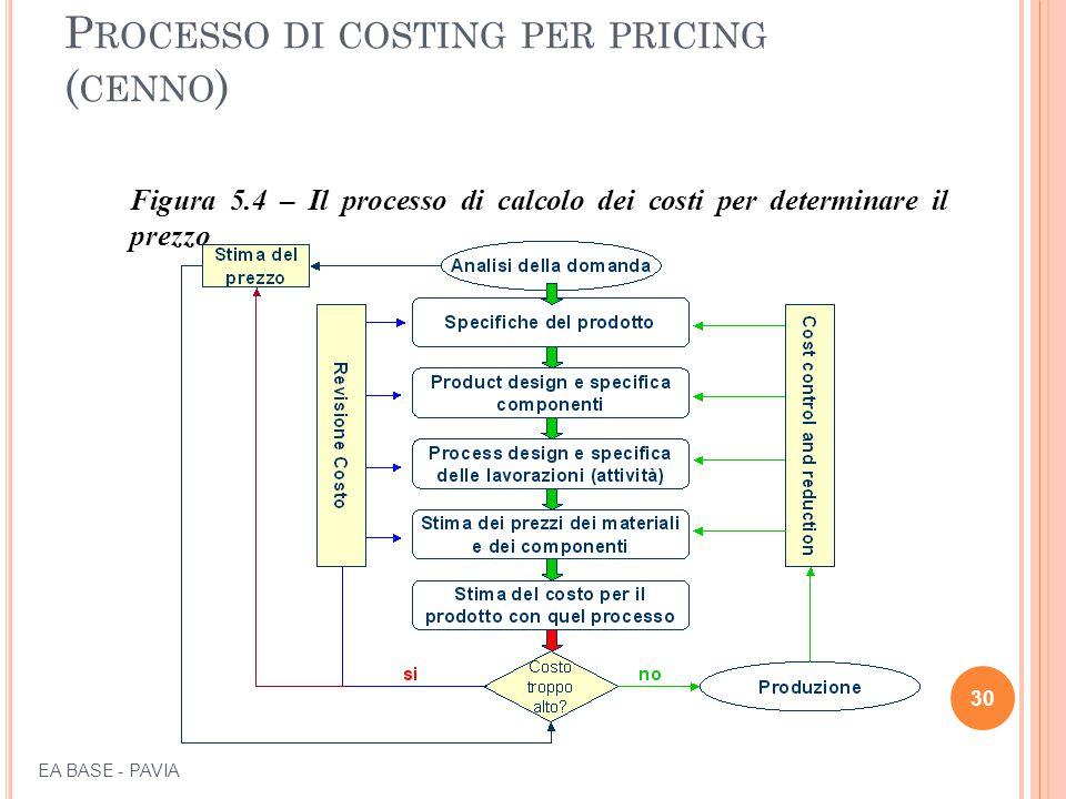 P ROCESSO DI COSTING PER PRICING ( CENNO ) Figura 5.4 – Il processo di calcolo dei costi per determinare il prezzo 30 EA BASE - PAVIA