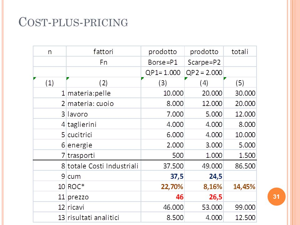 C OST - PLUS - PRICING 31
