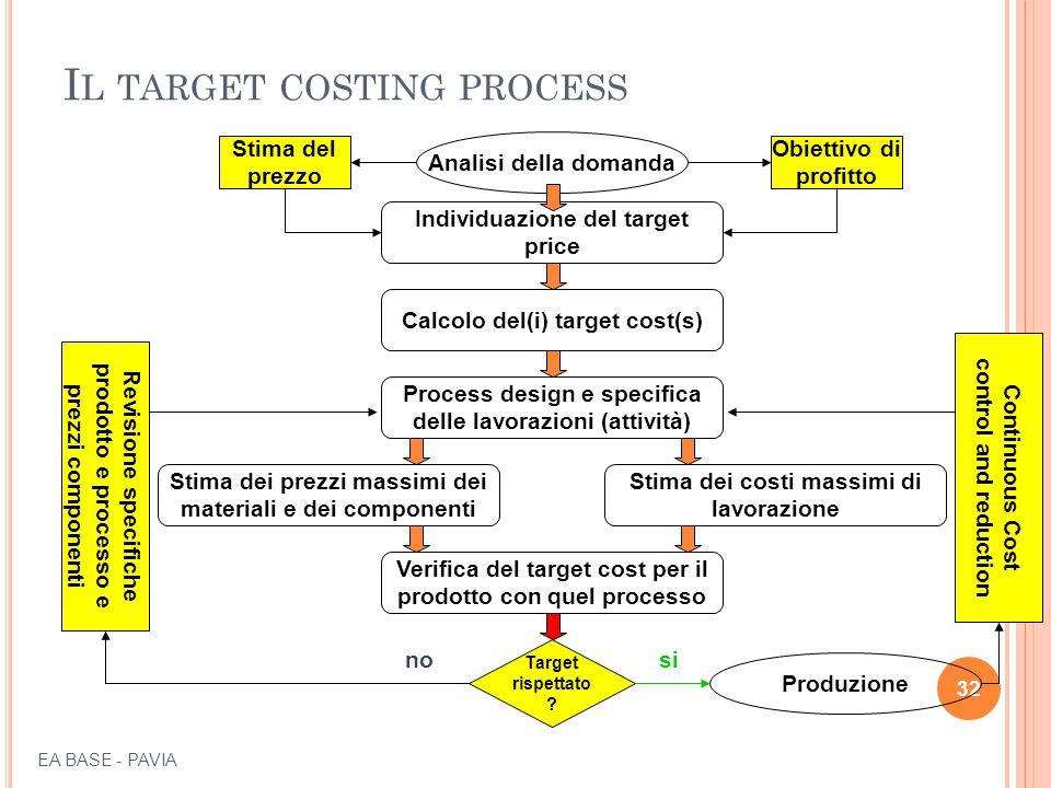 I L TARGET COSTING PROCESS 32 Individuazione del target price Calcolo del(i) target cost(s) Stima dei prezzi massimi dei materiali e dei componenti Process design e specifica delle lavorazioni (attività) Verifica del target cost per il prodotto con quel processo Analisi della domanda Target rispettato .