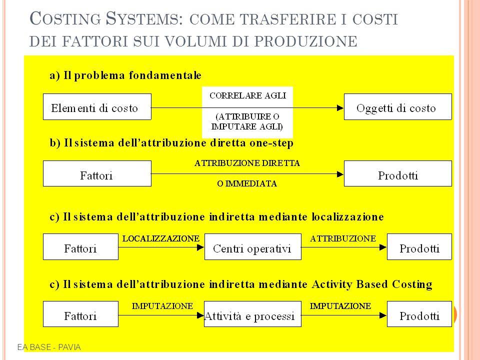 C OSTING S YSTEMS : COME TRASFERIRE I COSTI DEI FATTORI SUI VOLUMI DI PRODUZIONE Si definisce sistema di costing lo schema logico utilizzato per attribuire i costi elementari agli oggetti di costo, cioè per realizzare la Matrice F/P.