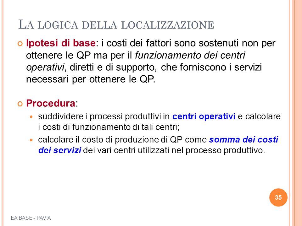 L A LOGICA DELLA LOCALIZZAZIONE Ipotesi di base: i costi dei fattori sono sostenuti non per ottenere le QP ma per il funzionamento dei centri operativ