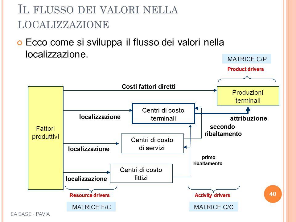 I L FLUSSO DEI VALORI NELLA LOCALIZZAZIONE Ecco come si sviluppa il flusso dei valori nella localizzazione. 40 Fattori produttivi Fattori produttivi P