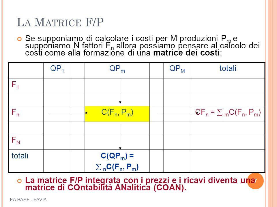 I TRE STADI DELLA LOCALIZZAZIONE Il calcolo dei costi con la localizzazione si sviluppa in tre stadi e si conformano tre matrici di costo: 1 – matrice della localizzazione o MATRICE F/C 2 – matrice dei ribaltamenti o MATRICE C/C 3 – matrice delle imputazioni finali o MATRICE C/P 38 EA BASE - PAVIA