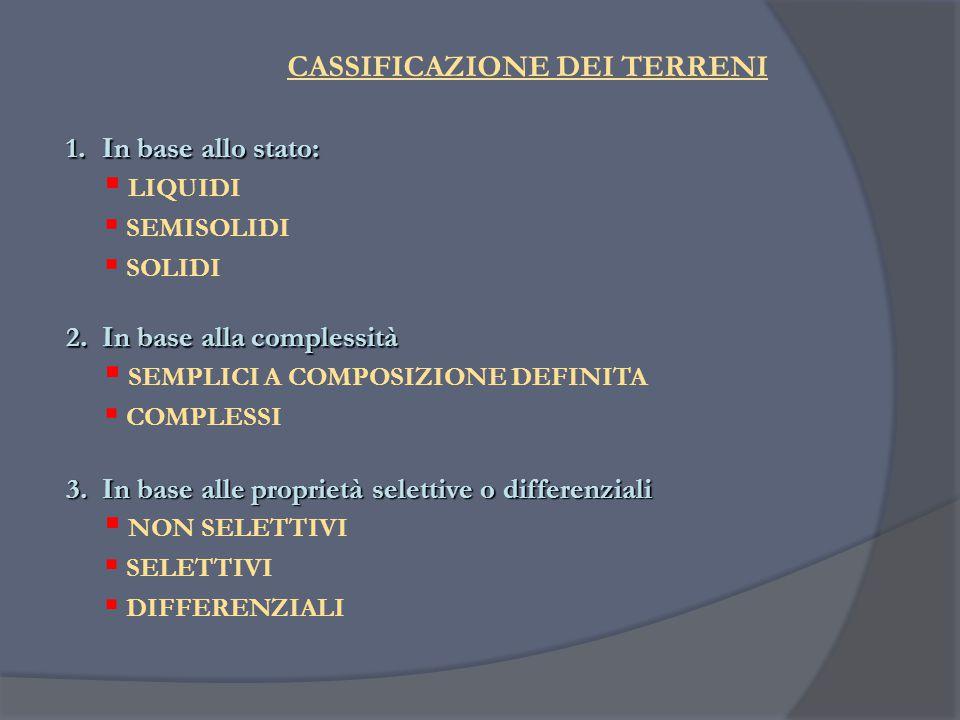 CASSIFICAZIONE DEI TERRENI 1.In base allo stato:  LIQUIDI  SEMISOLIDI  SOLIDI 2.In base alla complessità  SEMPLICI A COMPOSIZIONE DEFINITA  COMPL