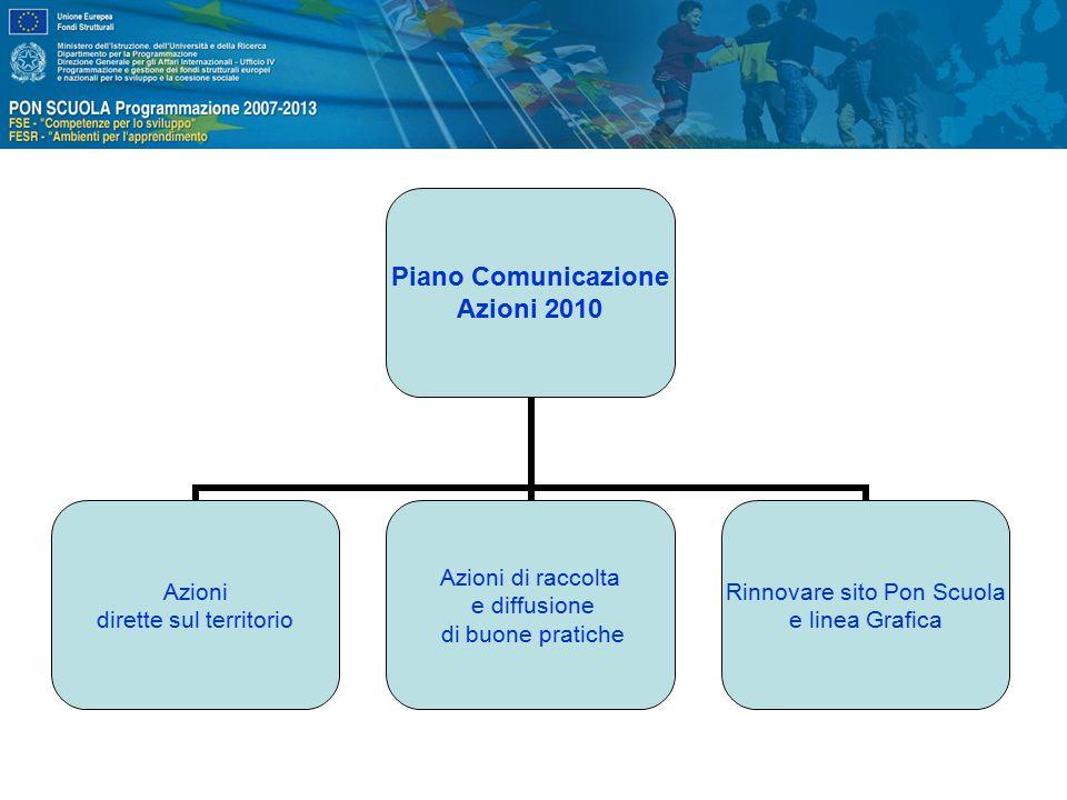 Piano Comunicazione Azioni 2010 Azioni dirette sul territorio Azioni di raccolta e diffusione di buone pratiche Rinnovare sito Pon Scuola e linea Grafica