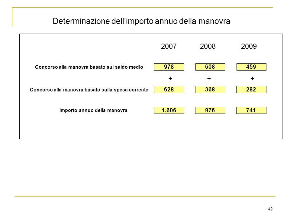 42 Determinazione dell'importo annuo della manovra 200820092007 Concorso alla manovra basato sul saldo medio 459608978 Concorso alla manovra basato sulla spesa corrente 282368628 Importo annuo della manovra 1.606741976 +++