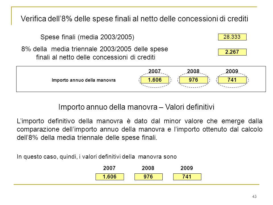 43 Verifica dell'8% delle spese finali al netto delle concessioni di crediti 8% della media triennale 2003/2005 delle spese finali al netto delle concessioni di crediti Spese finali (media 2003/2005) 28.333 2.267 Importo annuo della manovra – Valori definitivi In questo caso, quindi, i valori definitivi della manovra sono L'importo definitivo della manovra è dato dal minor valore che emerge dalla comparazione dell'importo annuo della manovra e l'importo ottenuto dal calcolo dell'8% della media triennale delle spese finali.