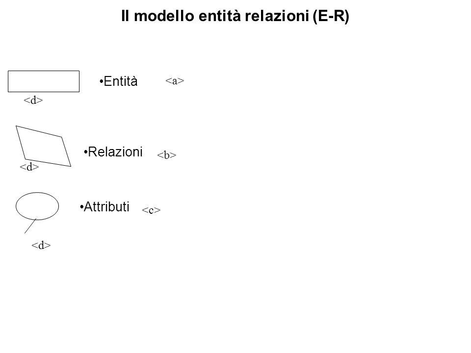 Il modello entità relazioni (E-R) Relazioni Entità Attributi