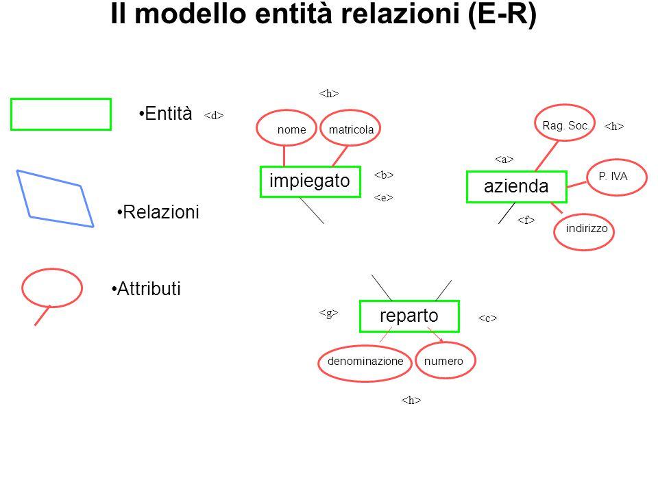 Il modello entità relazioni (E-R) impiegato reparto azienda Relazioni Entità Attributi denominazionenumero nomematricola Rag. Soc. P. IVA indirizzo