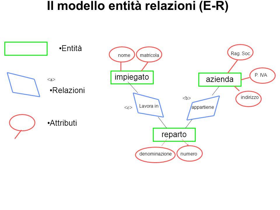 Il modello entità relazioni (E-R) impiegato reparto azienda Rag. Soc. denominazionenumero P. IVA nomematricola indirizzo Lavora in appartiene Relazion