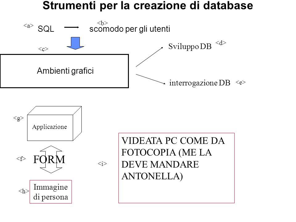 Strumenti per la creazione di database FORM Ambienti grafici Applicazione SQLscomodo per gli utenti Sviluppo DB interrogazione DB Immagine di persona