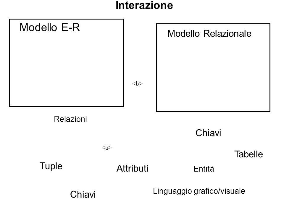 Interazione Modello E-R Entità Relazioni Tabelle Attributi Tuple Modello Relazionale Chiavi Linguaggio grafico/visuale Chiavi