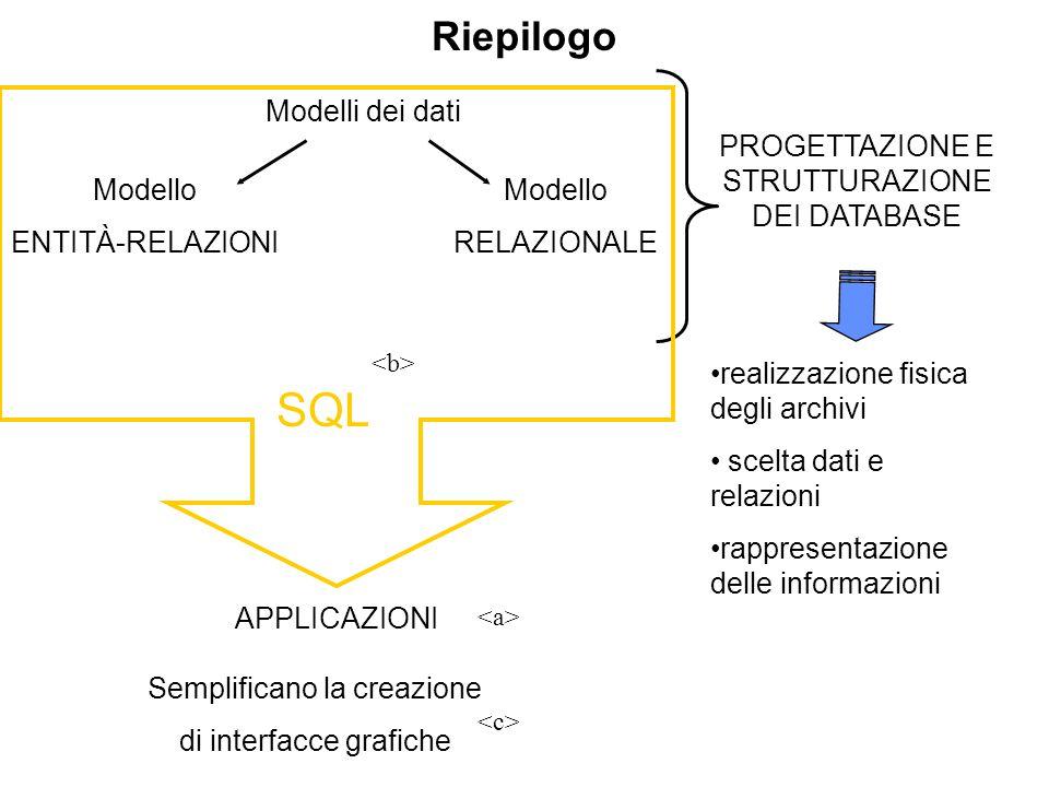 Riepilogo Modelli dei dati Modello ENTITÀ-RELAZIONI Modello RELAZIONALE PROGETTAZIONE E STRUTTURAZIONE DEI DATABASE realizzazione fisica degli archivi