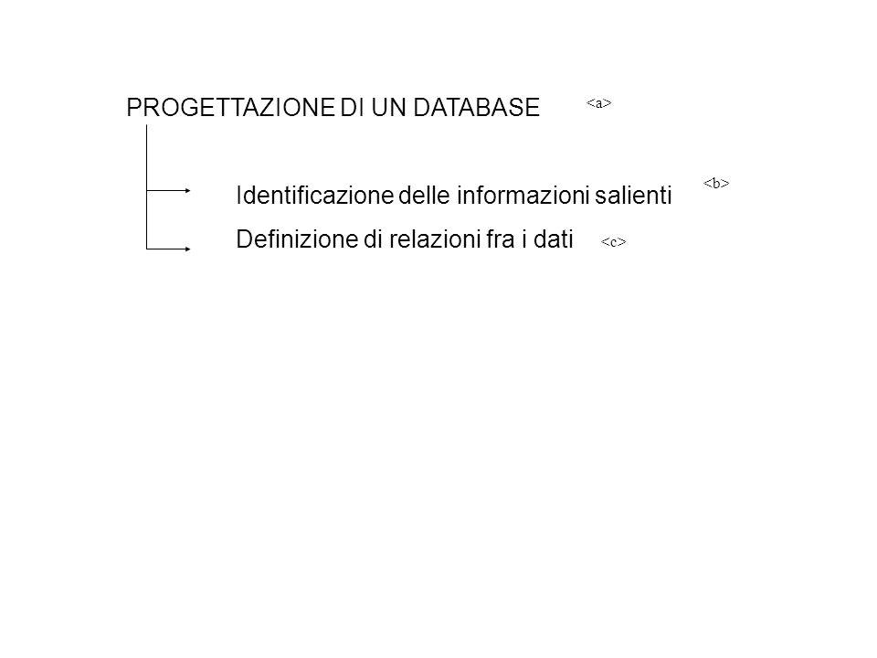 PROGETTAZIONE DI UN DATABASE Identificazione delle informazioni salienti Definizione di relazioni fra i dati