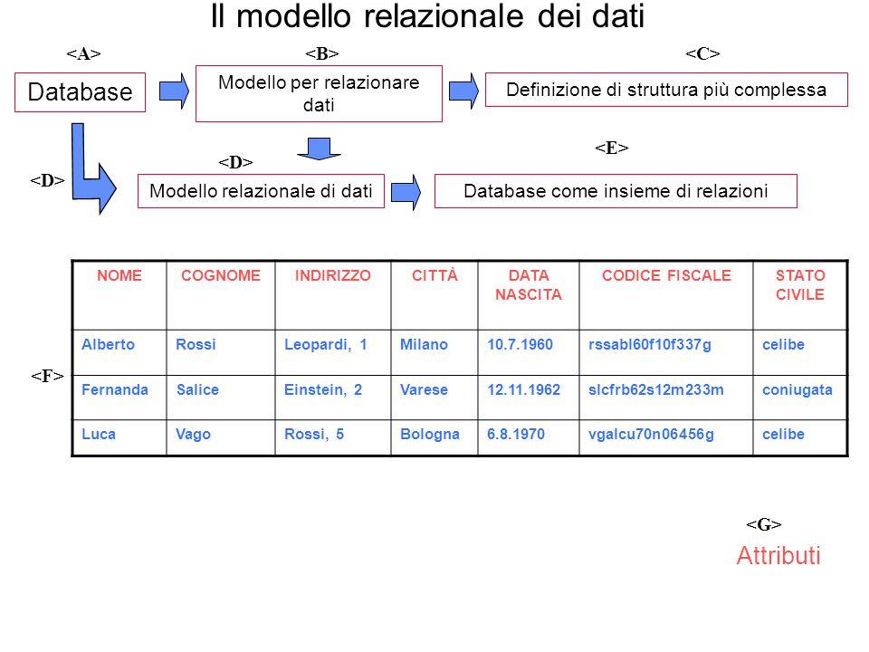 Il modello relazionale dei dati Database NOMECOGNOMEINDIRIZZOCITTÀDATA NASCITA CODICE FISCALESTATO CIVILE AlbertoRossiLeopardi, 1Milano10.7.1960rssabl
