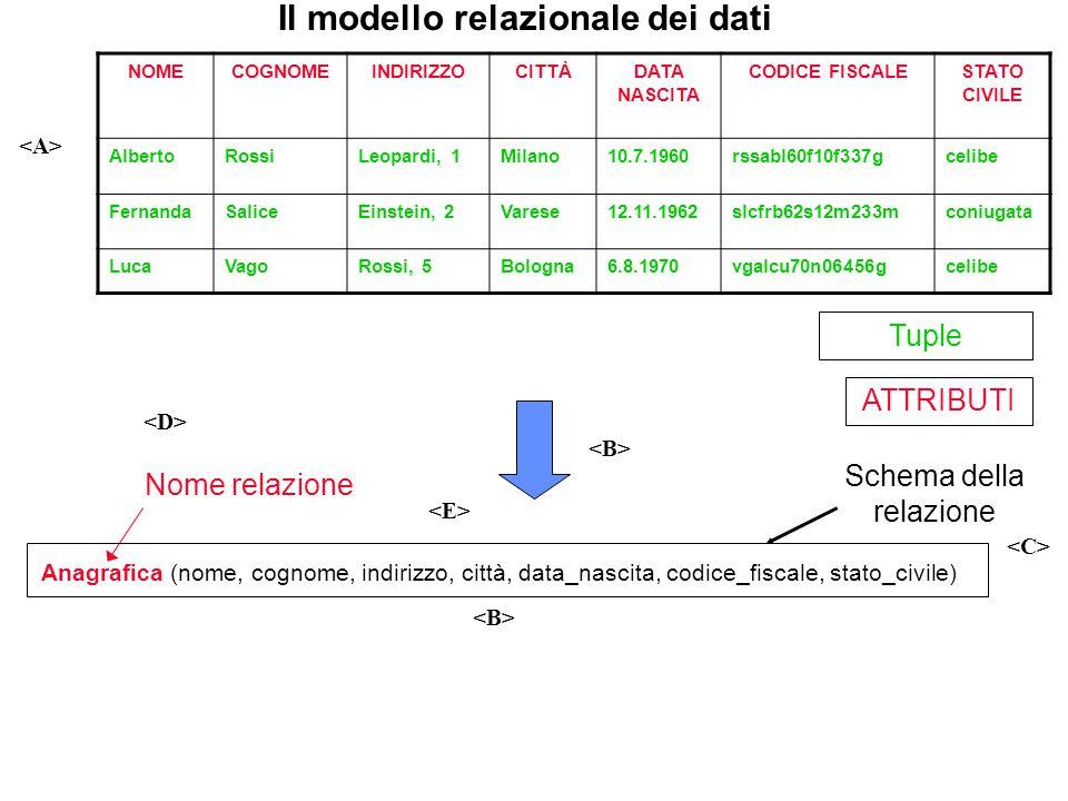 Il modello relazionale dei dati NOMECOGNOMEINDIRIZZOCITTÀDATA NASCITA CODICE FISCALESTATO CIVILE AlbertoRossiLeopardi, 1Milano10.7.1960rssabl60f10f337