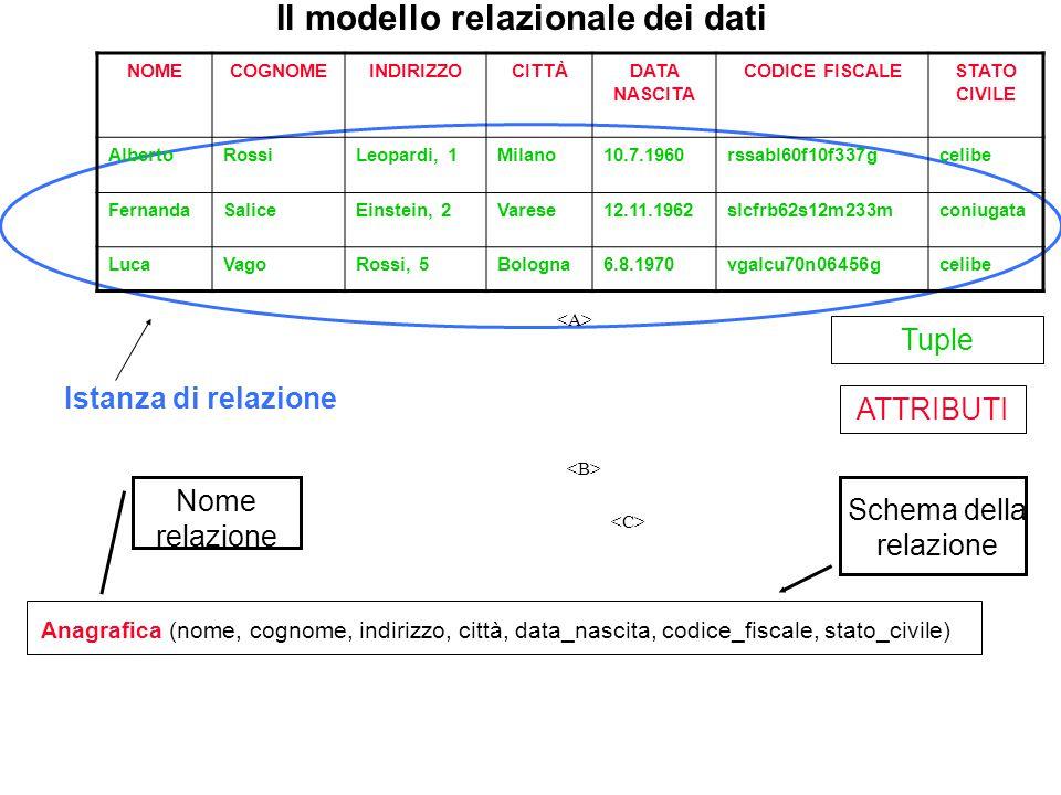 Istanza di relazione Il modello relazionale dei dati NOMECOGNOMEINDIRIZZOCITTÀDATA NASCITA CODICE FISCALESTATO CIVILE AlbertoRossiLeopardi, 1Milano10.