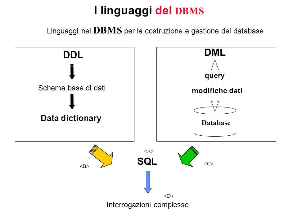 I linguaggi del DBMS Linguaggi nel DBMS per la costruzione e gestione del database modifiche dati query Database DDL Schema base di dati Data dictiona