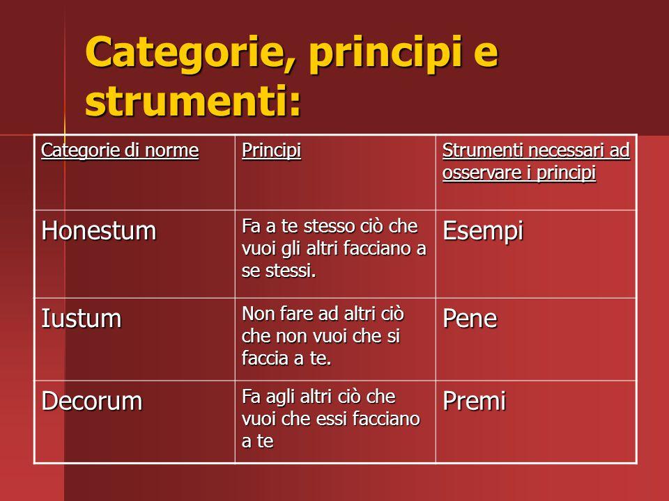 Categorie, principi e strumenti: Categorie di norme Principi Strumenti necessari ad osservare i principi Honestum Fa a te stesso ciò che vuoi gli altr