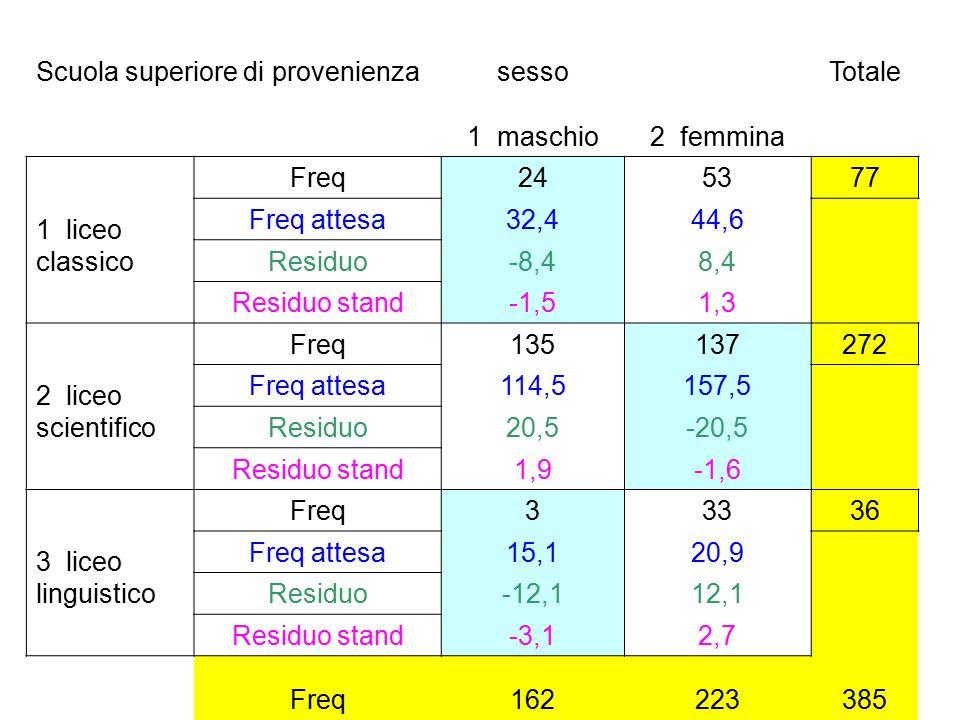 Scuola superiore di provenienzasessoTotale 1 maschio2 femmina 1 liceo classico Freq245377 Freq attesa32,444,6 Residuo-8,48,4 Residuo stand-1,51,3 2 li