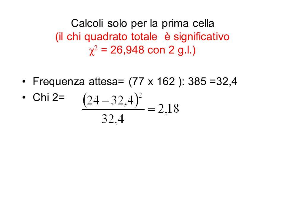 Calcoli solo per la prima cella (il chi quadrato totale è significativo χ 2 = 26,948 con 2 g.l.) Frequenza attesa= (77 x 162 ): 385 =32,4 Chi 2=