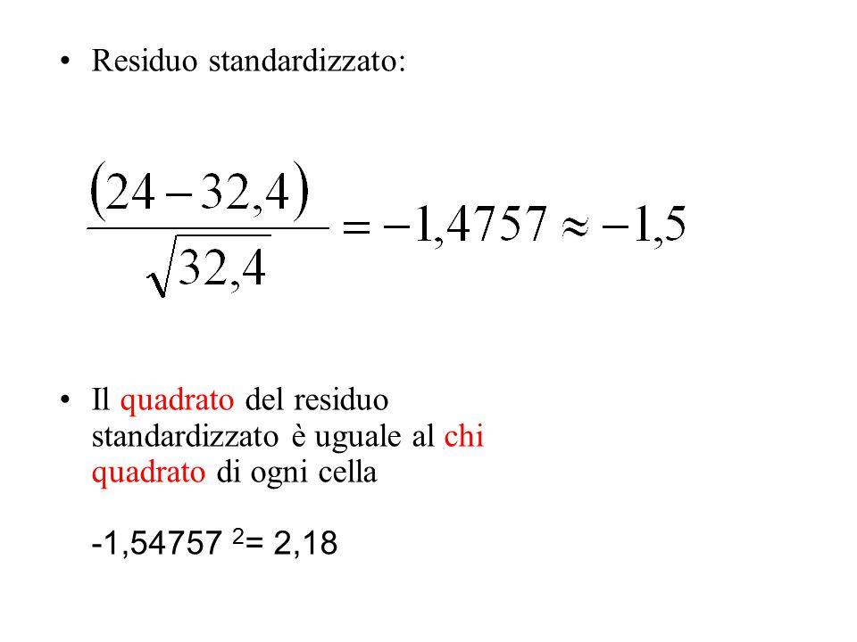 Residuo standardizzato: Il quadrato del residuo standardizzato è uguale al chi quadrato di ogni cella -1,54757 2 = 2,18