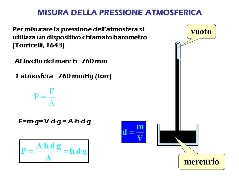 MISURA DELLA PRESSIONE ATMOSFERICA barometro (Torricelli, 1643) Per misurare la pressione dell'atmosfera si utilizza un dispositivo chiamato barometro (Torricelli, 1643) vuoto mercurio 76,0 cm Al livello del mare h=760 mm 1 atmosfera= 760 mmHg (torr) F=m  g= V  d  g = A  h  d  g