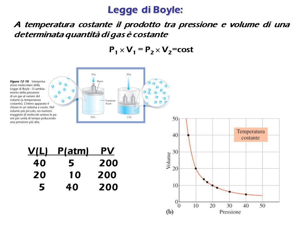 Leggedi Boyle: Legge di Boyle: A temperatura costante il prodotto tra pressione e volume di una determinata quantità di gas è costante P 1  V 1 = P 2  V 2 =cost V(L) P(atm) PV 40 5 200 20 10 200 5 40 200