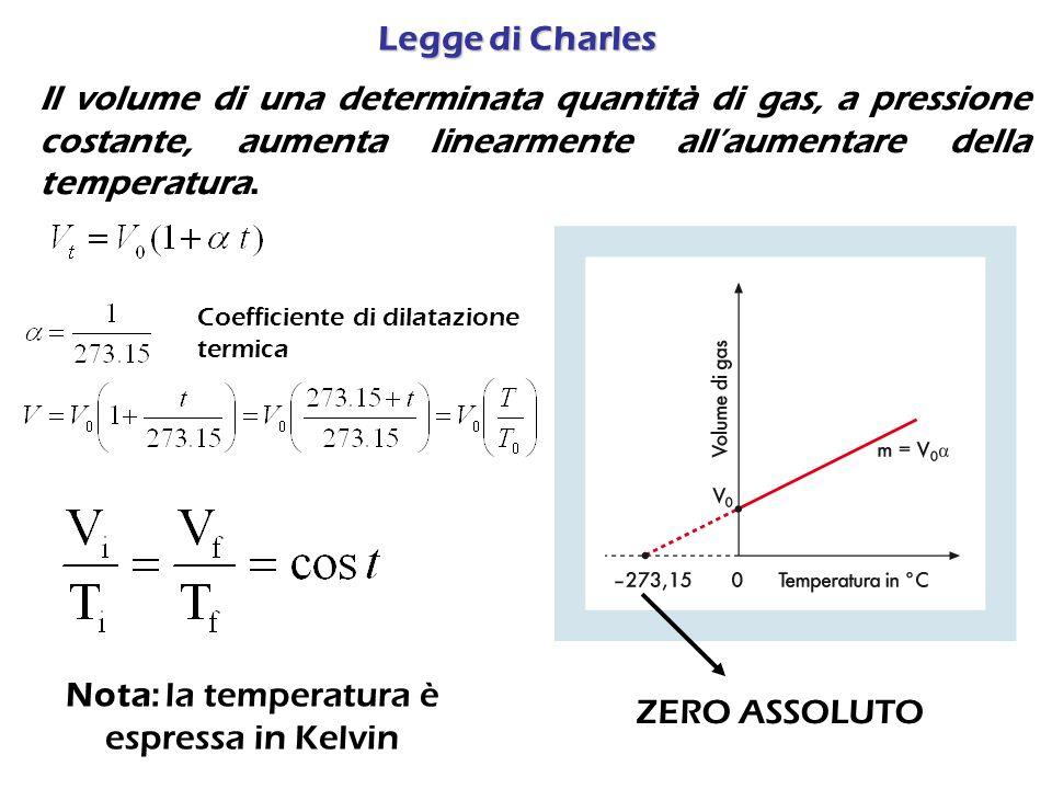 Il volume di una determinata quantità di gas, a pressione costante, aumenta linearmente all'aumentare della temperatura.