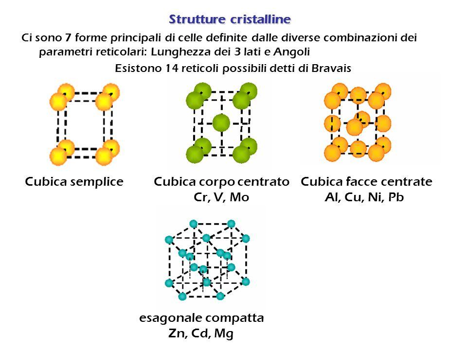 Solidi molecolari Sono costituiti da molecole o atomi tenuti assieme da forze intermolecolari.