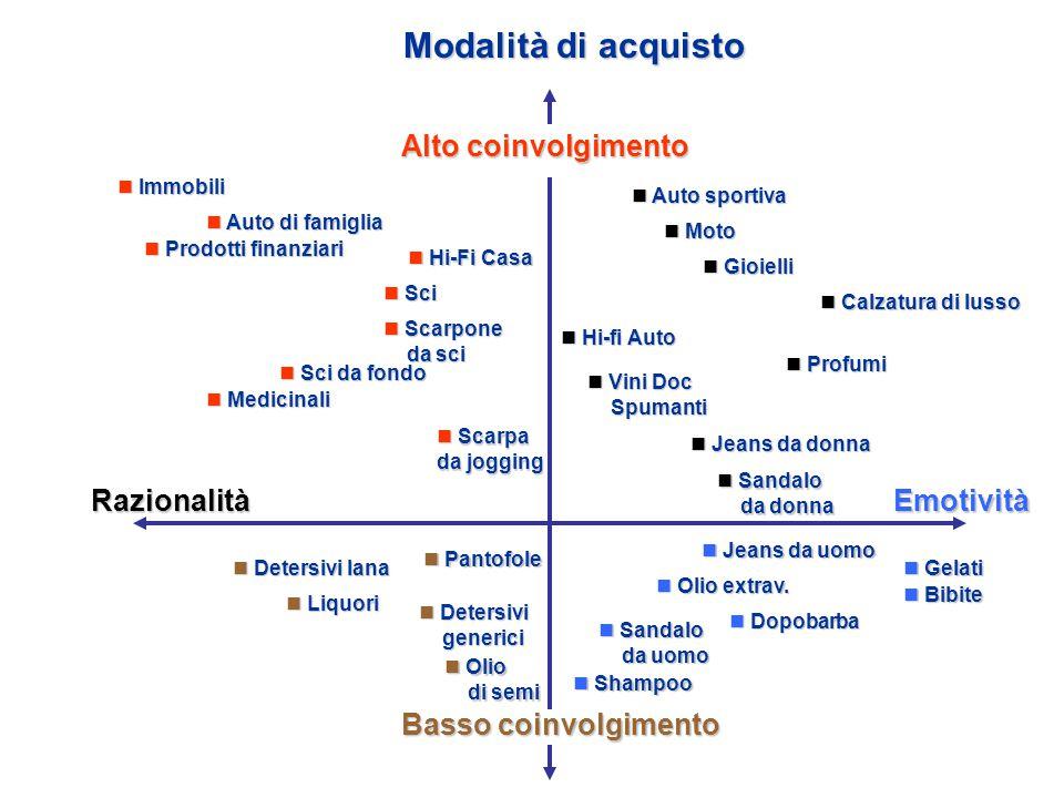 I possibili approcci al mercato Orientamento al mercato Significa puntare su: Metodologie di marketing Immagine aziendale Efficacia Le strategie aziendali si concentrano su: Focalizzazione del concetto Innovazione e servizi aggiuntivi (danno valore aggiunto) Crescita selettiva (concentrazione di linea)